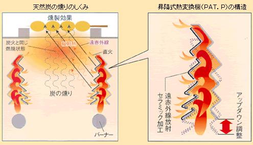 燃焼部構造 画像